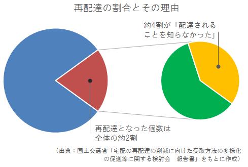 再配達割合のグラフ