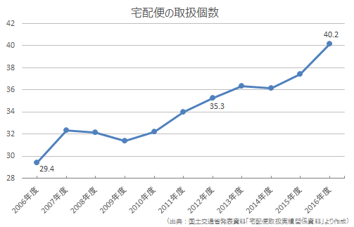 他急便個数の増加のグラフ